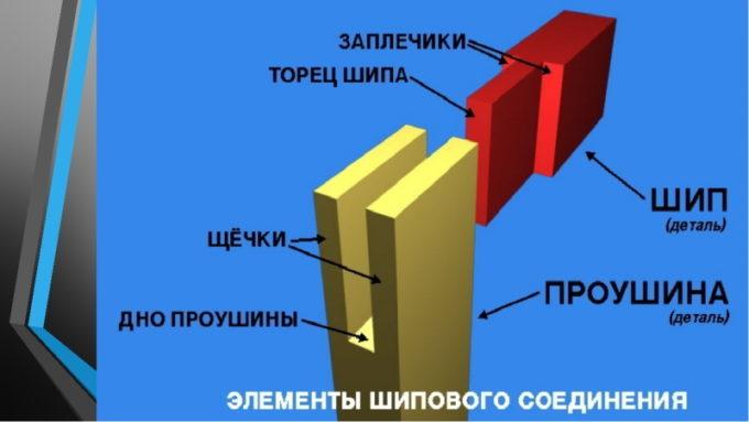 Элементы шипового соединения