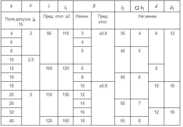 Основные размеры стамесок в сборе и полотен