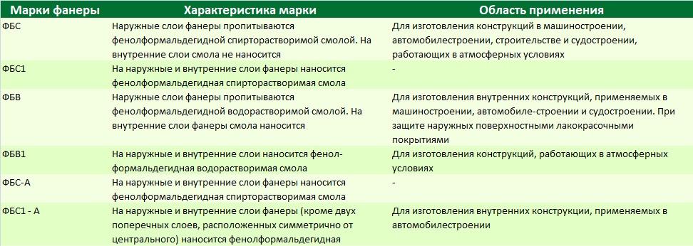Основные свойства бакелитовой фанеры