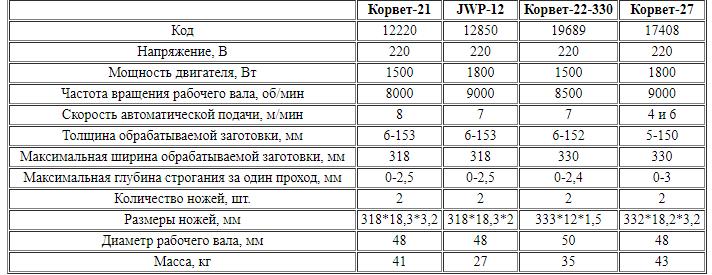Сравнение характеристик рейсмусовых станков