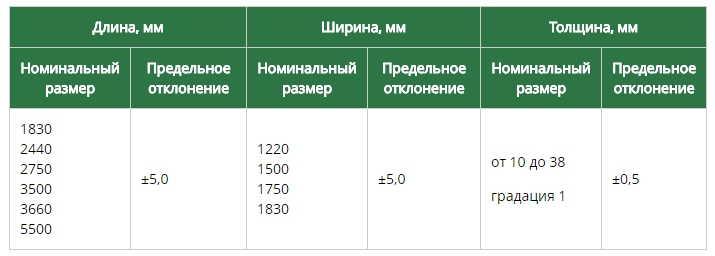 Стандартные размеры плит ЛДСП