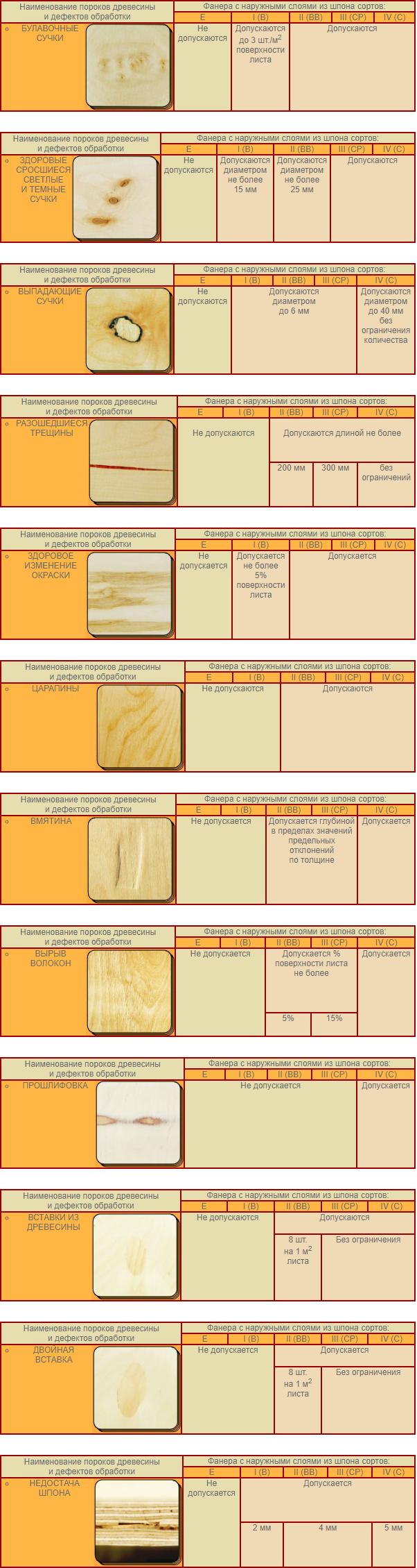 Сводная таблица основных дефектов влагостойкой фанеры