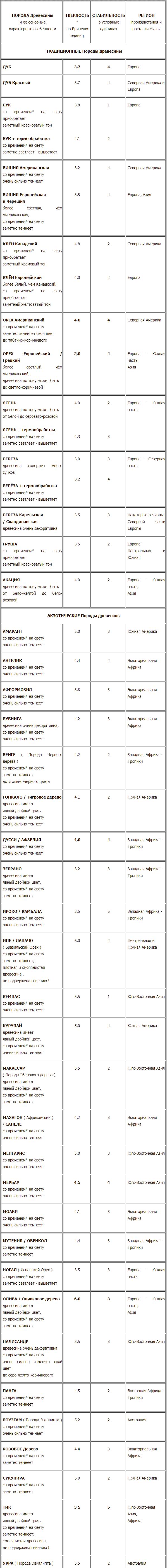 Сводная таблица твердости и стабильности пород древесины