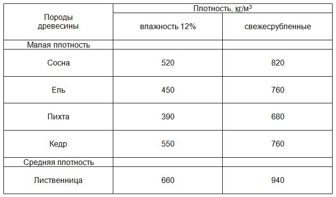 Таблица плотности хвойных пород древесины