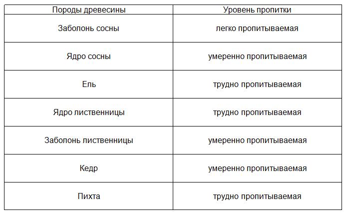 Таблица пропитки хвойных пород древесины