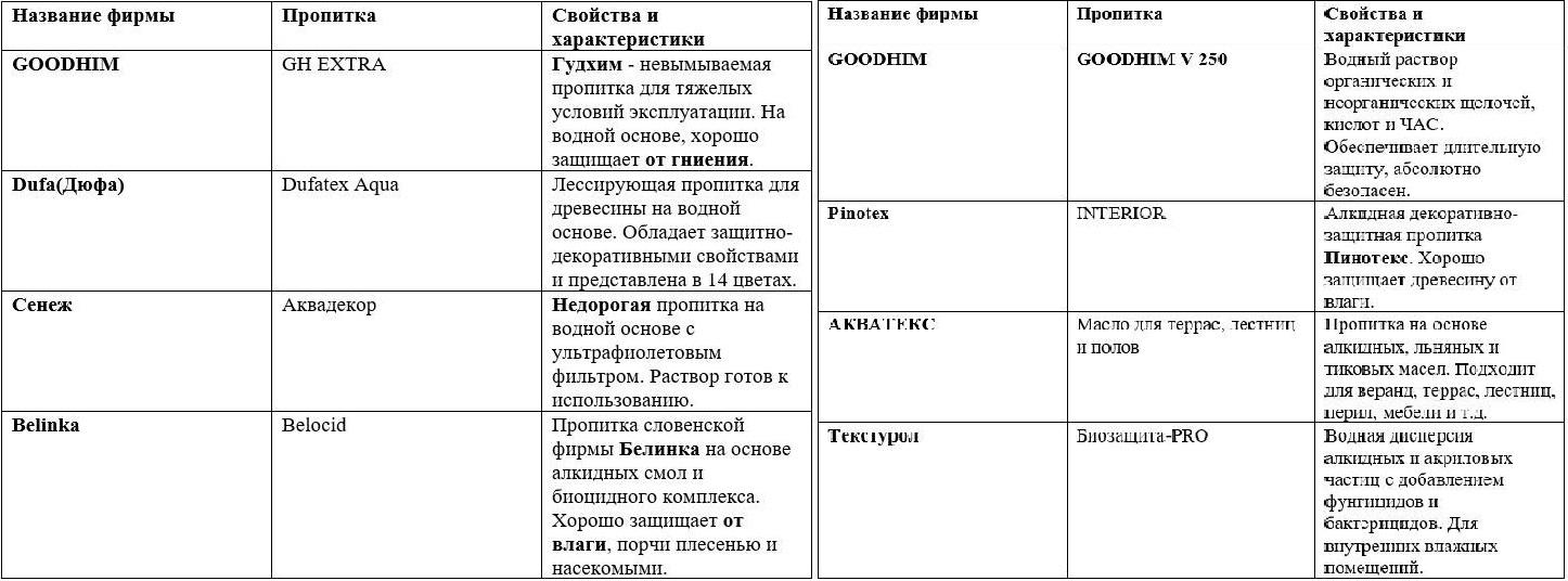 Таблица пропиток для наружних и внутренних работ по древесине