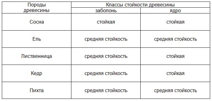 Таблица стойкости к гниению хвойных пород древесины